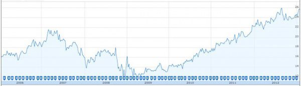 A chart from investing101.ca depicting CAPREIT's growth over the same period of time.