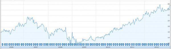 Investing101-CAPREIT-Chart