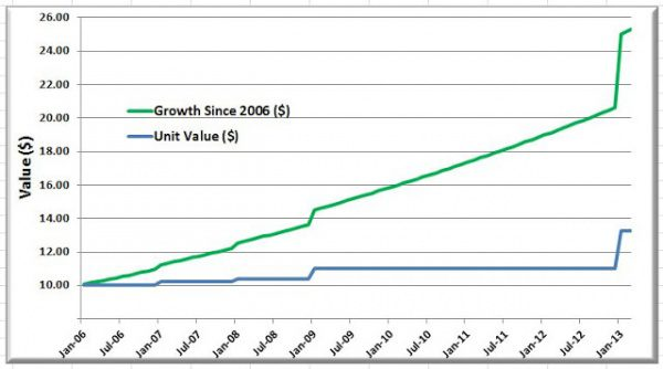 A  chart from Investing101.ca depicting Skyline Apartment REIT's growth since inception in 2006.